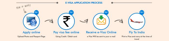 Návod na eTV víza